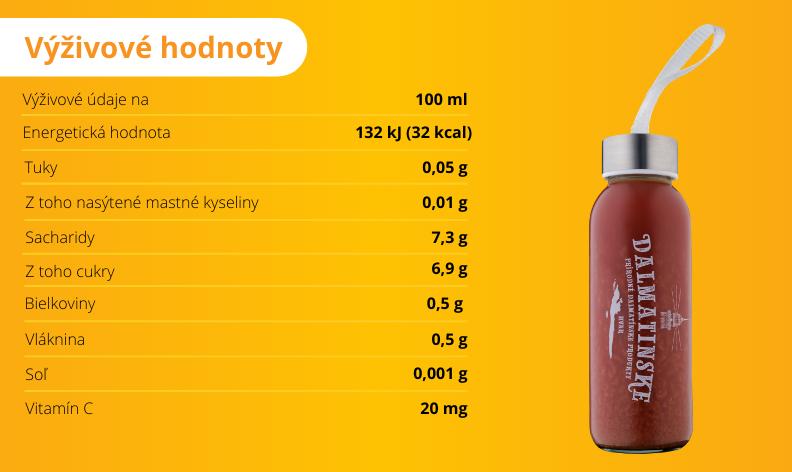 Mandarínková šťava s granátovým jablkom - výživové hodnoty