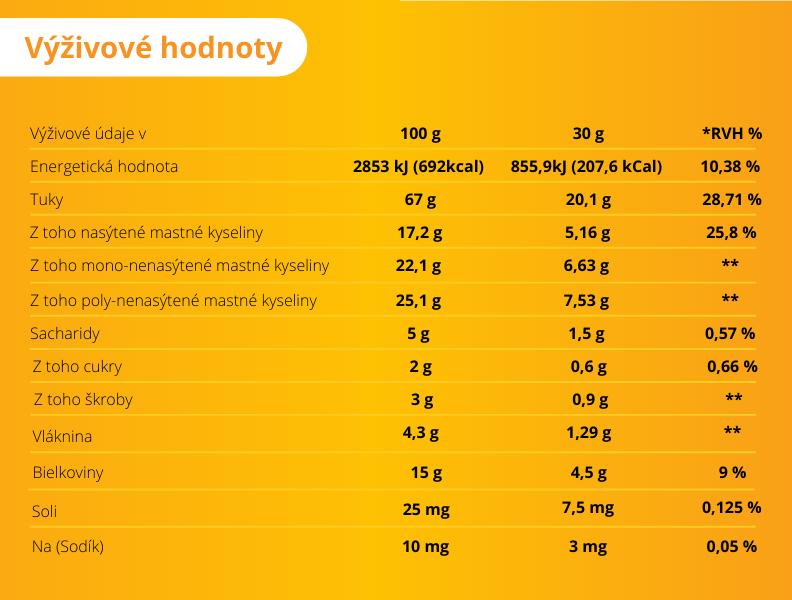 Para orechy - výživové hodnoty